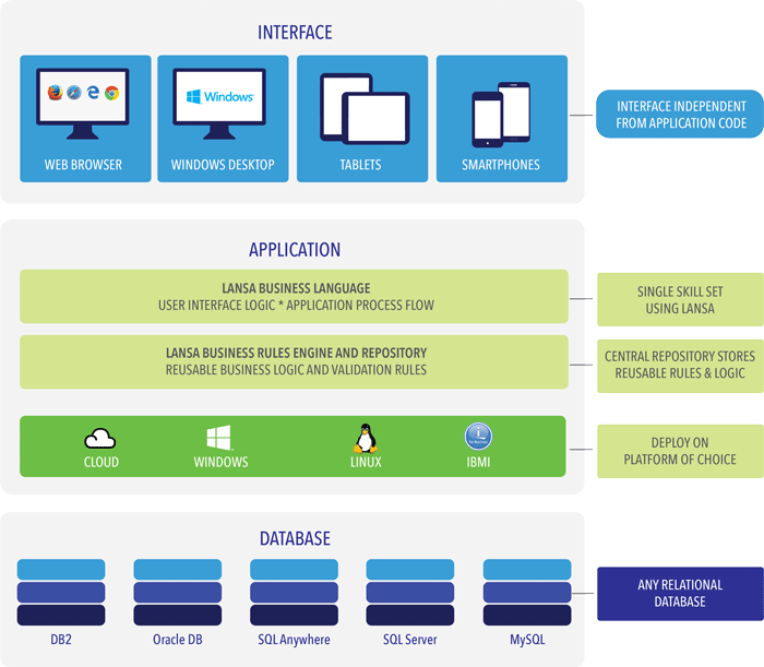 Lansa Development Platform