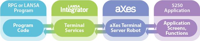 LANSA Integrator aXes Terminal Services