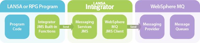 LANSA Integrator Message Service